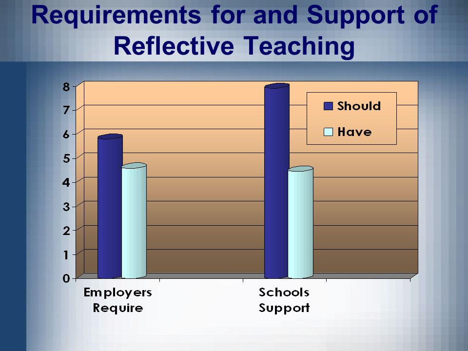 Requirements for and Support of Reflective Teaching