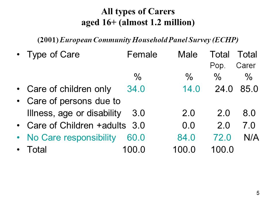 5 All types of Carers aged 16+ (almost 1.2 million) (2001) European Community Household Panel Survey (ECHP) Type of CareFemale MaleTotalTotal Pop.