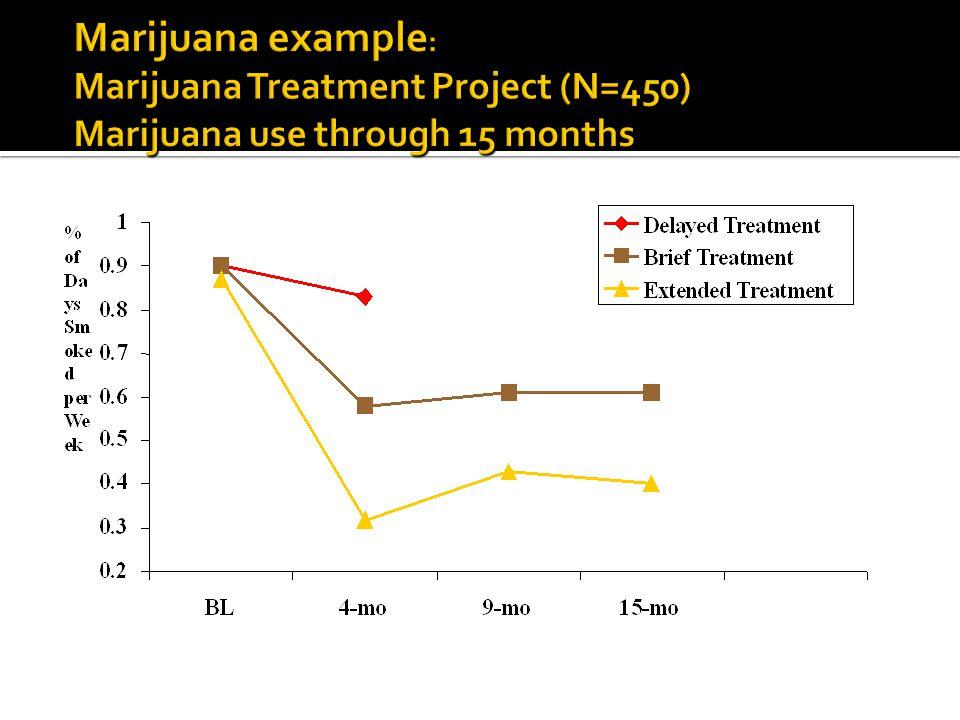 118 methamphetamine users, 4 month treatment