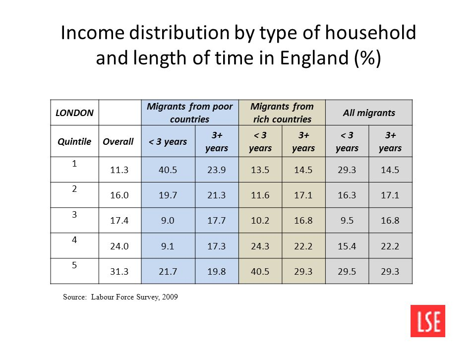 Income distribution by type of household and length of time in England (%) LONDON Migrants from poor countries Migrants from rich countries All migrants QuintileOverall < 3 years 3+ years < 3 years 3+ years < 3 years 3+ years 1 11.340.523.913.514.529.314.5 2 16.019.721.311.617.116.317.1 3 17.49.017.710.216.89.516.8 4 24.09.117.324.322.215.422.2 5 31.321.719.840.529.329.529.3 Source: Labour Force Survey, 2009