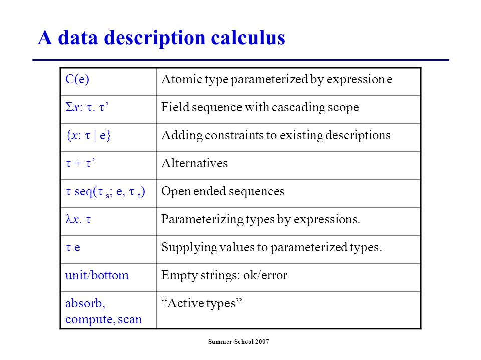 Summer School 2007 A data description calculus C(e)Atomic type parameterized by expression e  x: .