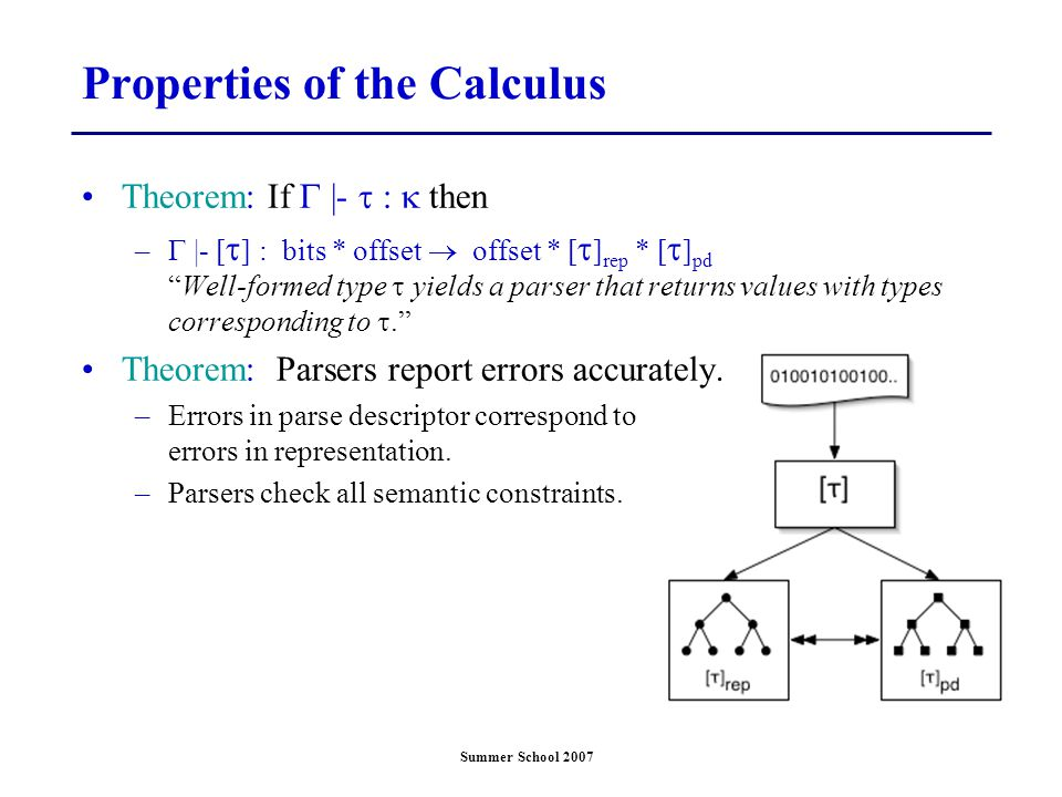 Summer School 2007 Properties of the Calculus Theorem: If  |-  :  then –  |- [  ] : bits * offset  offset * [  ] rep * [  ] pd Well-formed type  yields a parser that returns values with types corresponding to . Theorem: Parsers report errors accurately.