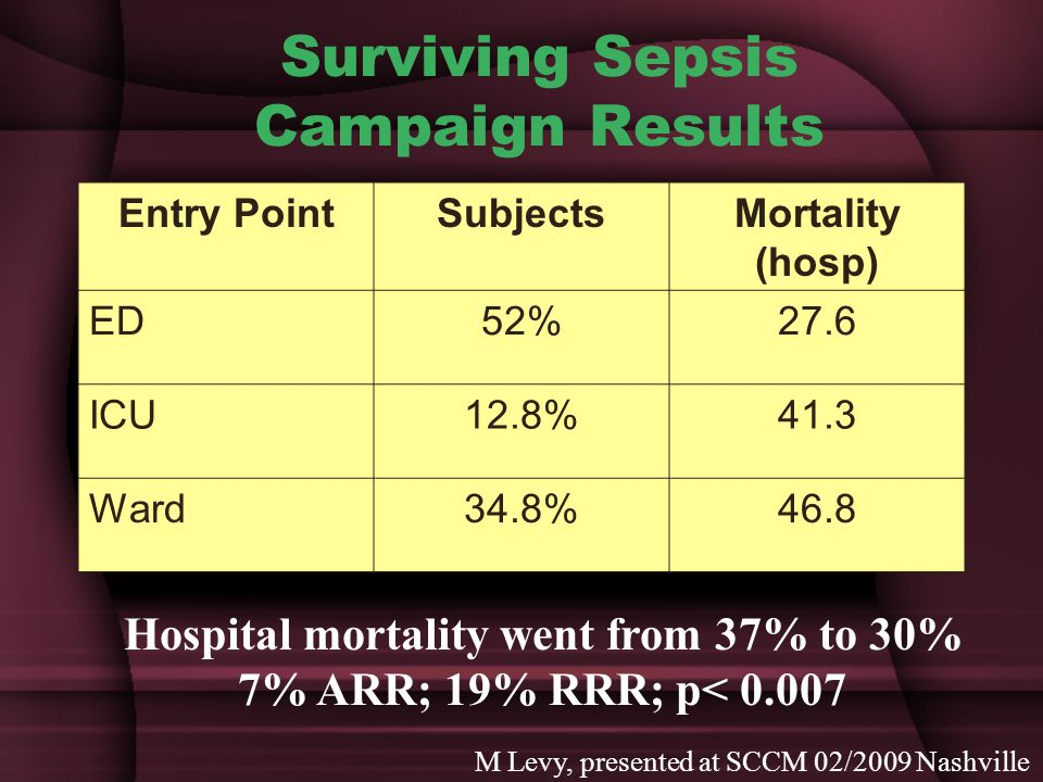 Surviving Sepsis Campaign Results Entry PointSubjectsMortality (hosp) ED52%27.6 ICU12.8%41.3 Ward34.8%46.8 Hospital mortality went from 37% to 30% 7% ARR; 19% RRR; p< 0.007 M Levy, presented at SCCM 02/2009 Nashville