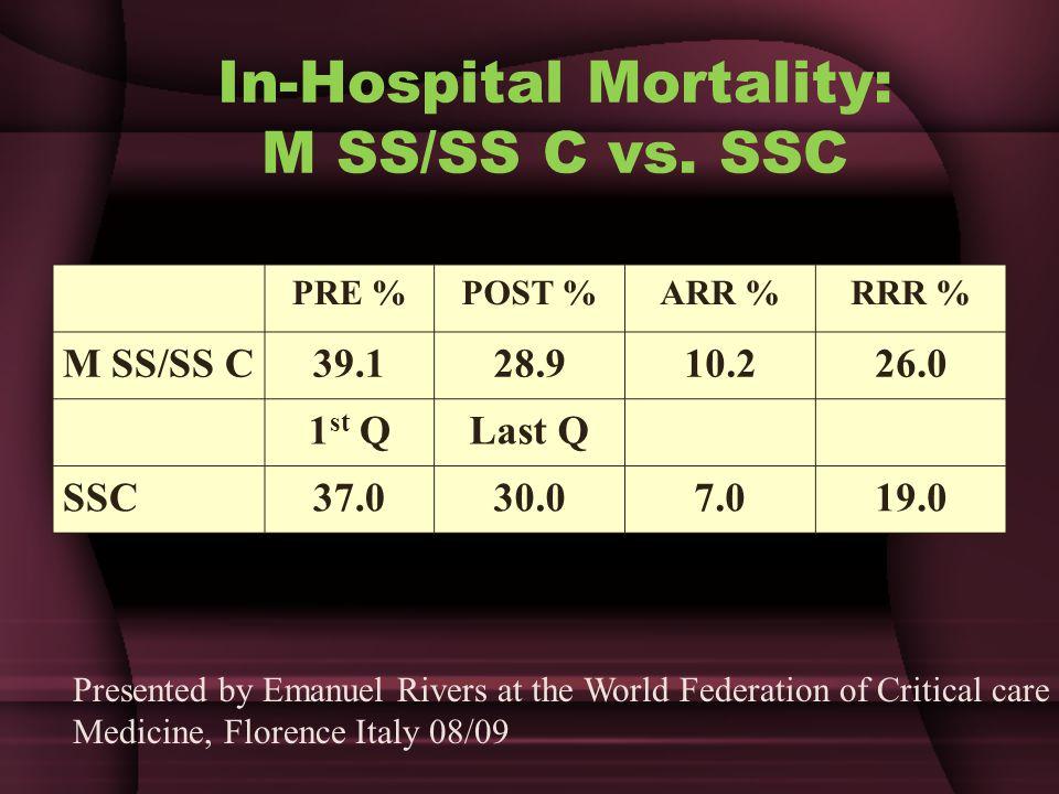 In-Hospital Mortality: M SS/SS C vs.