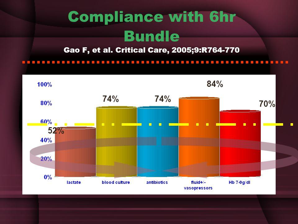 Compliance with 6hr Bundle Gao F, et al. Critical Care, 2005;9:R764-770 52% 74% 84% 70%