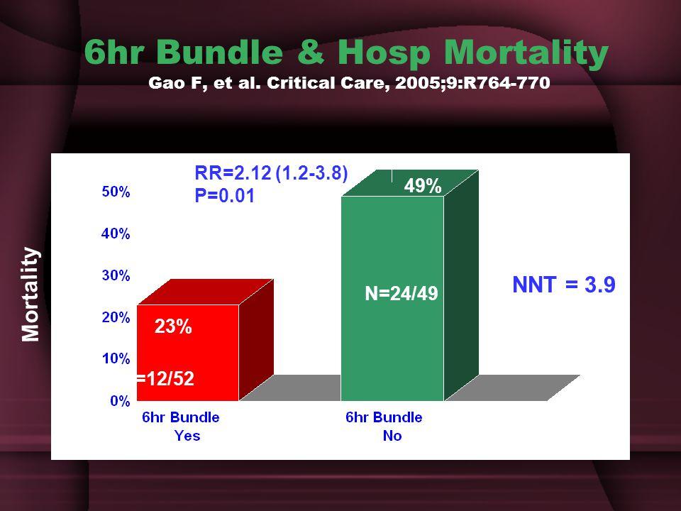 6hr Bundle & Hosp Mortality Gao F, et al.