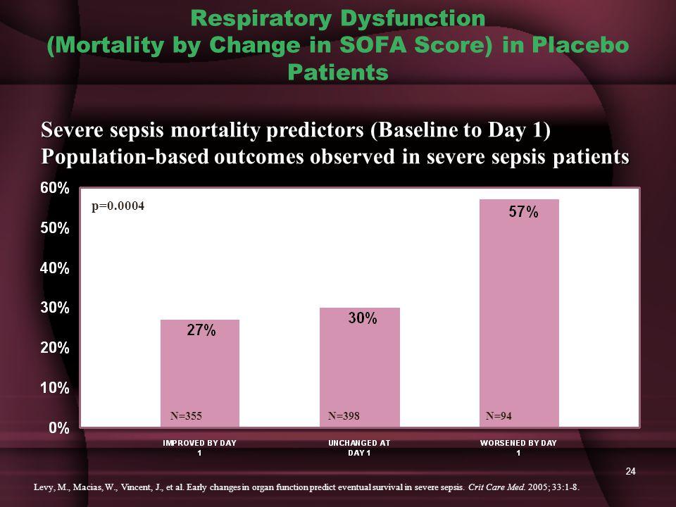 24 Respiratory Dysfunction (Mortality by Change in SOFA Score) in Placebo Patients N=355N=398N=94 Levy, M., Macias, W., Vincent, J., et al.