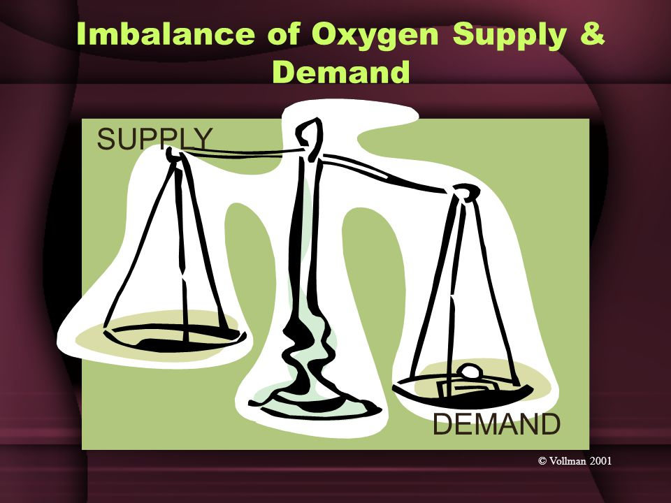 Imbalance of Oxygen Supply & Demand SUPPLY DEMAND © Vollman 2001