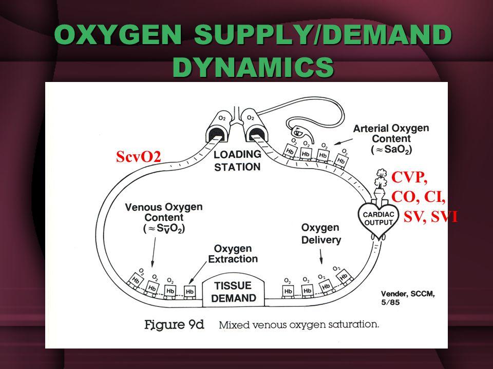 OXYGEN SUPPLY/DEMAND DYNAMICS ScvO2 CVP, CO, CI, SV, SVI