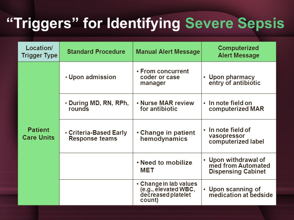Triggers for Identifying Severe Sepsis Location/ Trigger Type Standard Procedure Manual Alert Message Computerized Alert Message Patient Care Units Upon admission From concurrent coder or case manager Upon pharmacy entry of antibiotic During MD, RN, RPh, rounds Nurse MAR review for antibiotic In note field on computerized MAR Criteria-Based Early Response teams Change in patient hemodynamics In note field of vasopressor computerized label Need to mobilize MET Upon withdrawal of med from Automated Dispensing Cabinet Change in lab values (e.g., elevated WBC, decreased platelet count) Upon scanning of medication at bedside