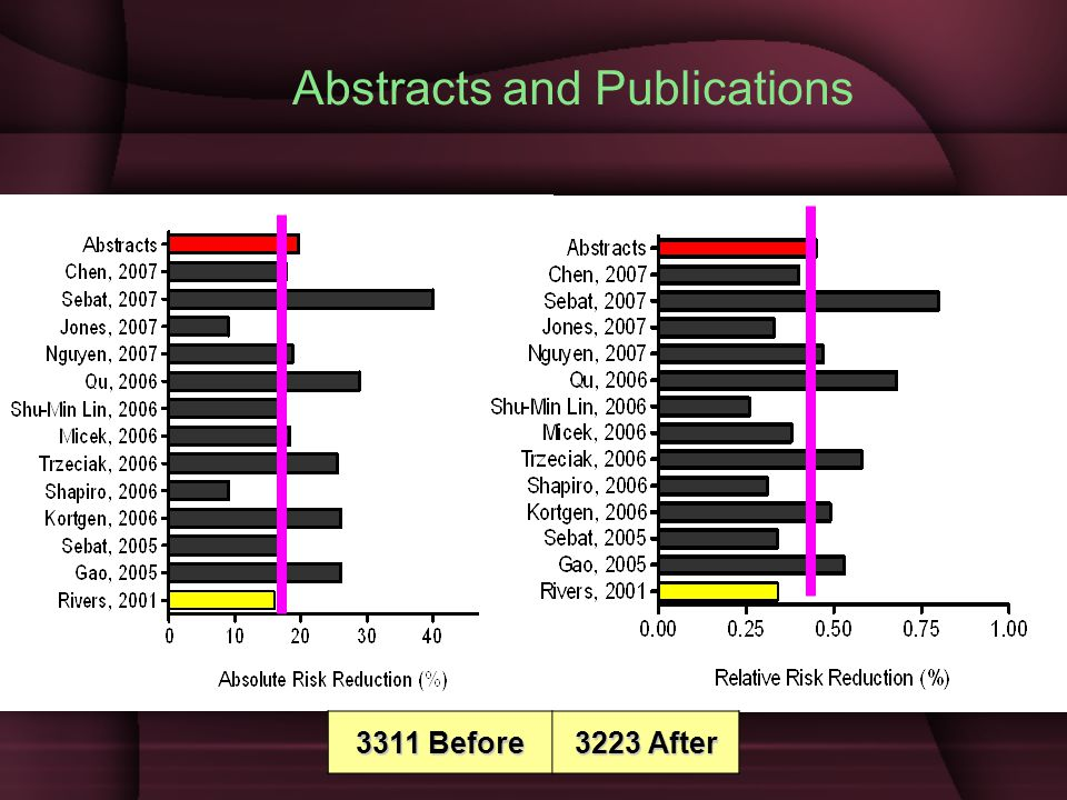 3311 Before 3223 After Abstracts and Publications