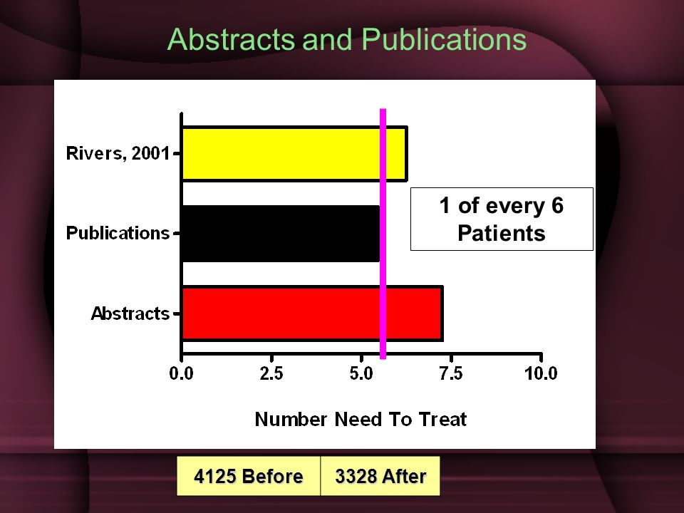 1 of every 6 Patients Abstracts and Publications 4125 Before 3328 After