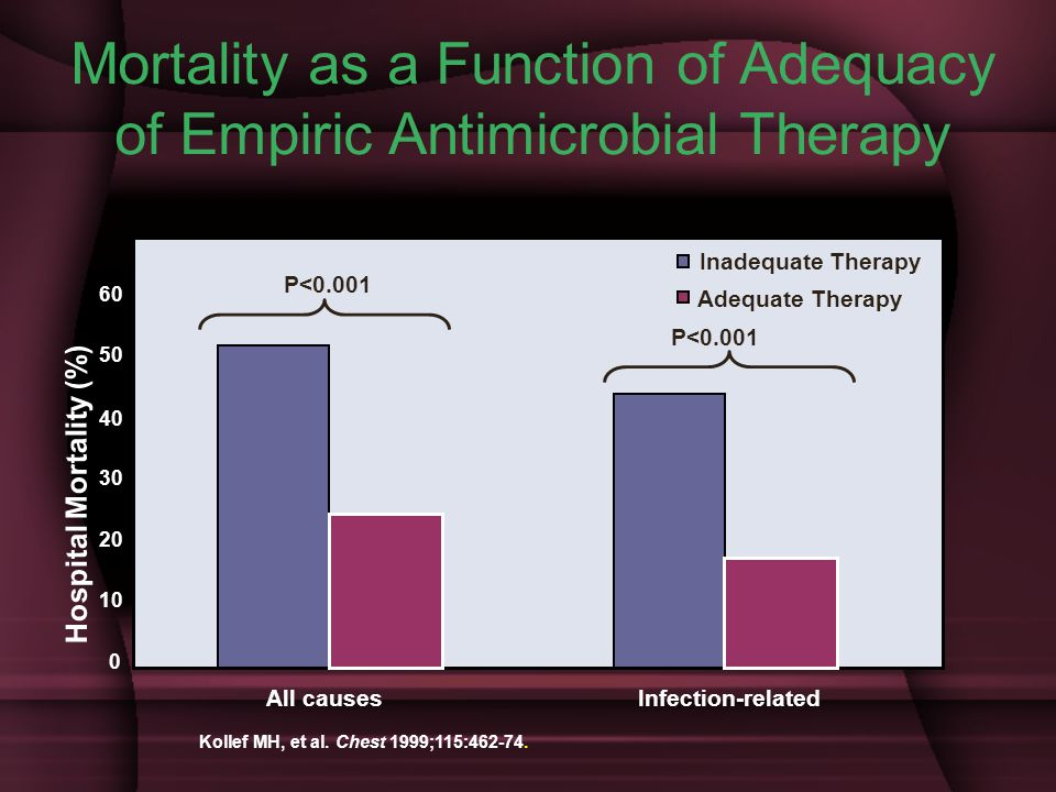 Mortality as a Function of Adequacy of Empiric Antimicrobial Therapy Hospital Mortality (%) All causesInfection-related P<0.001 Inadequate Therapy Adequate Therapy 60 50 40 30 20 10 0 P<0.001 Kollef MH, et al.