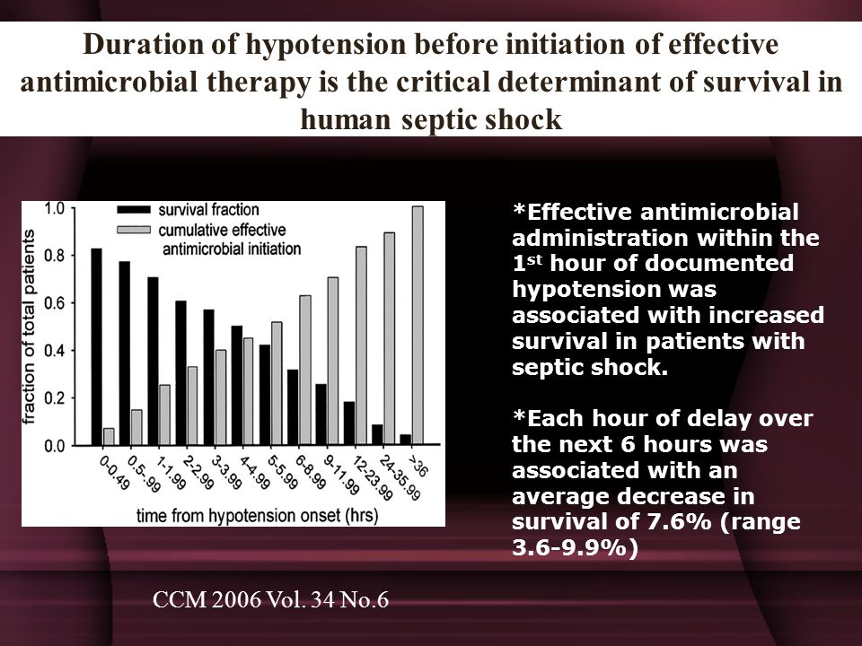 Duration of hypotension before initiation of effective antimicrobial therapy is the critical determinant of survival in human septic shock *Effective antimicrobial administration within the 1 st hour of documented hypotension was associated with increased survival in patients with septic shock.