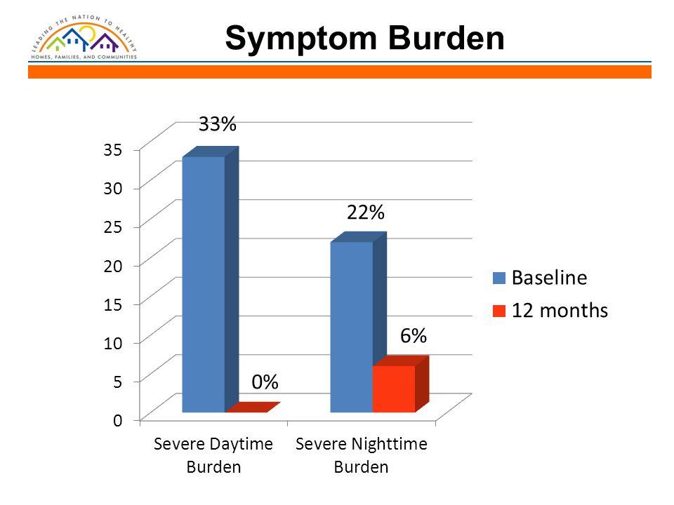 Symptom Burden