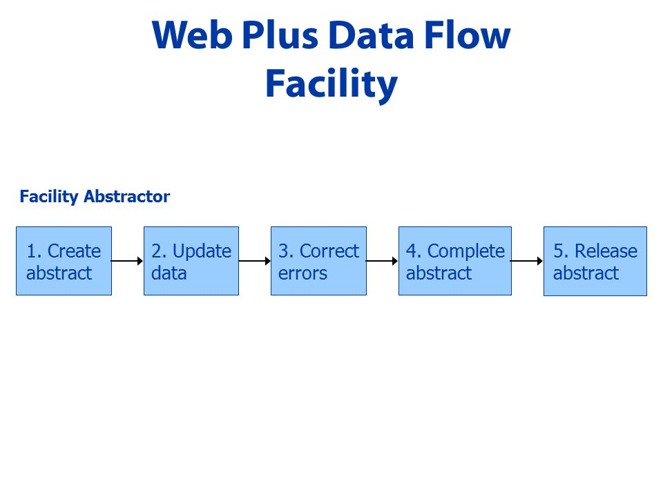 Web Plus Data Flow Facility 1. Create abstract 2.