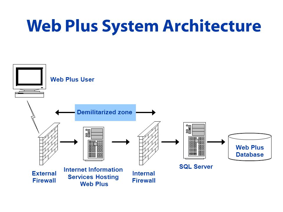 Web Plus System Architecture Internet Information Services Hosting Web Plus External Firewall Internal Firewall SQL Server Web Plus User Demilitarized zone Web Plus Database