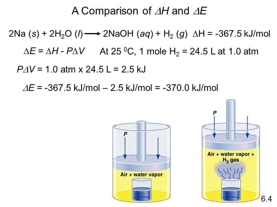 A Comparison of  H and  E 2Na (s) + 2H 2 O (l) 2NaOH (aq) + H 2 (g)  H = -367.5 kJ/mol  E =  H - P  V At 25 0 C, 1 mole H 2 = 24.5 L at 1.0 atm P  V = 1.0 atm x 24.5 L = 2.5 kJ  E = -367.5 kJ/mol – 2.5 kJ/mol = -370.0 kJ/mol 6.4