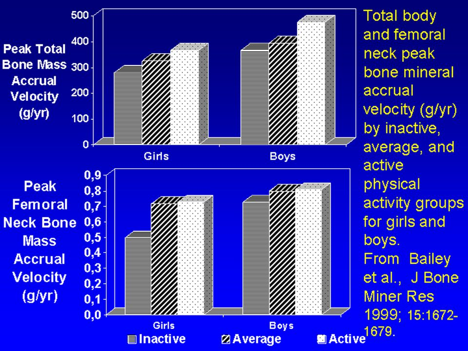 Total body and femoral neck peak bone mineral accrual velocity (g/yr) by inactive, average, and active physical activity groups for girls and boys.
