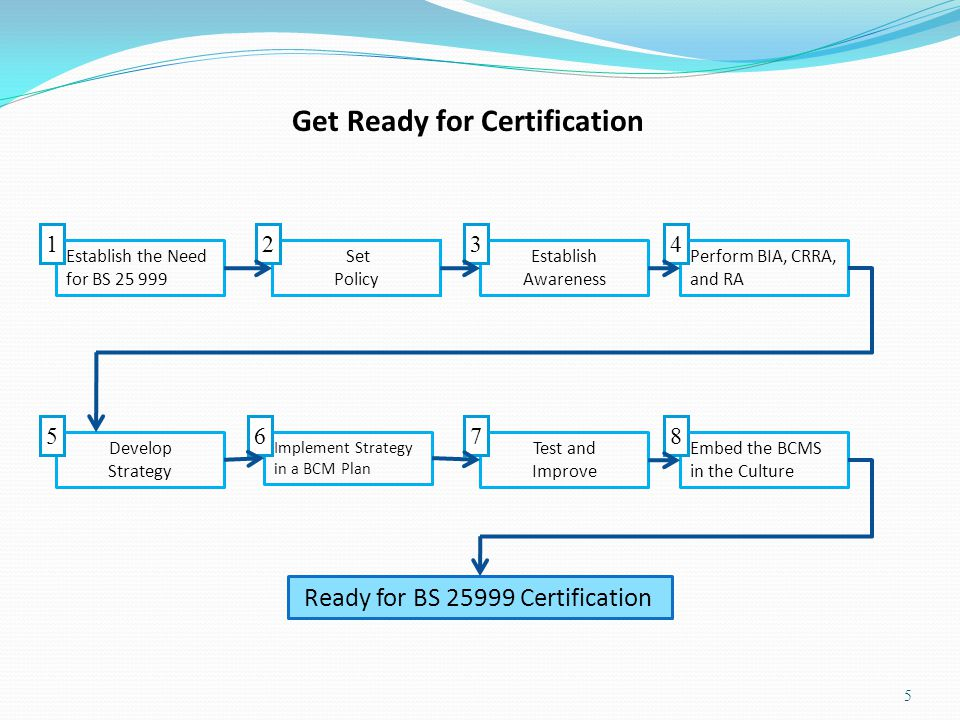 Establish the Need for BS 25 999 1 Set Policy 2 Establish Awareness 3 Perform BIA, CRRA, and RA 4 Develop Strategy 5 Implement Strategy in a BCM Plan 6 Test and Improve 7 Embed the BCMS in the Culture 8 Ready for BS 25999 Certification Get Ready for Certification 5