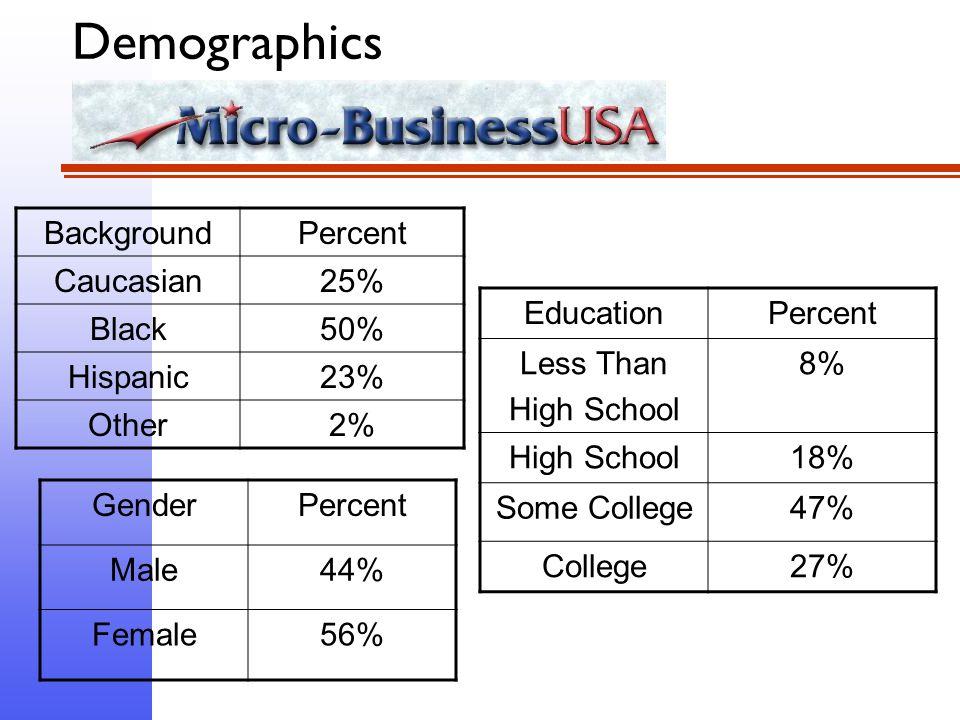 Demographics BackgroundPercent Caucasian25% Black50% Hispanic23% Other2% GenderPercent Male44% Female56% EducationPercent Less Than High School 8% High School18% Some College47% College27%