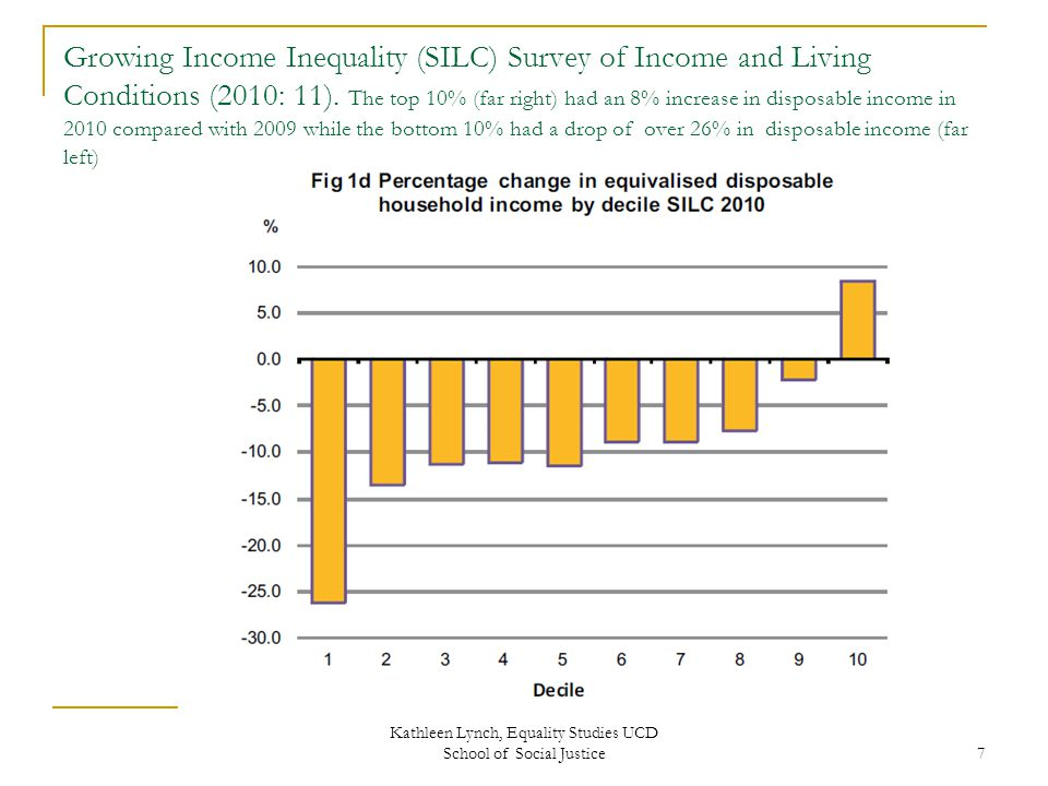 Growing Income Inequality (SILC) Survey of Income and Living Conditions (2010: 11).