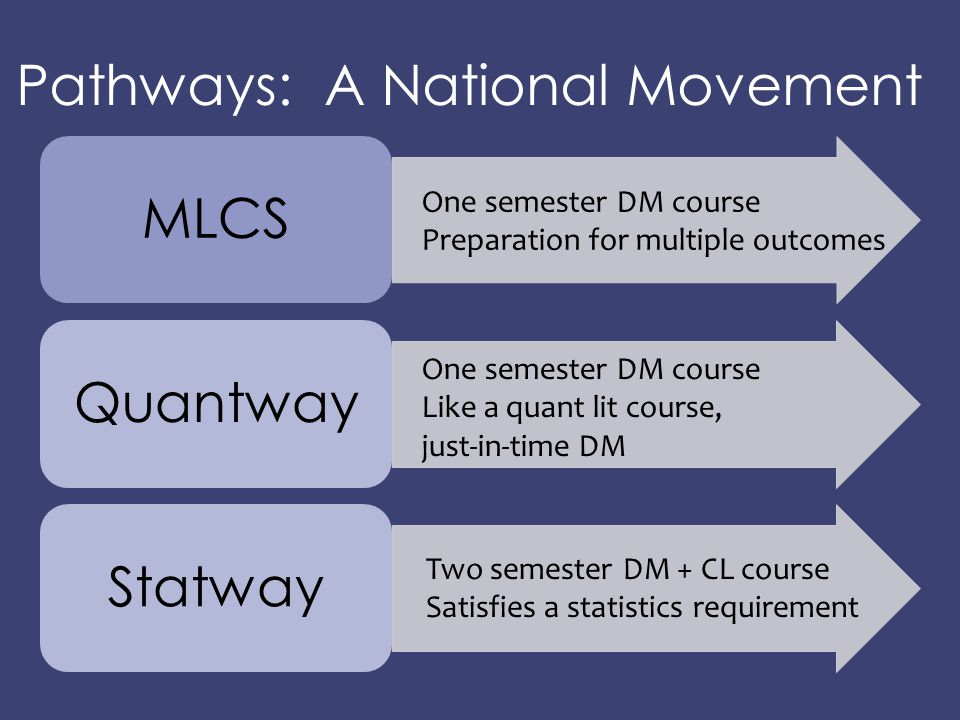Pathways: A National Movement MLCSQuantwayStatway One semester DM course Preparation for multiple outcomes One semester DM course Like a quant lit cou