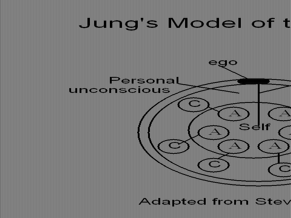 Jung's Landscape Psyche refers to the totality of all psychological processes.
