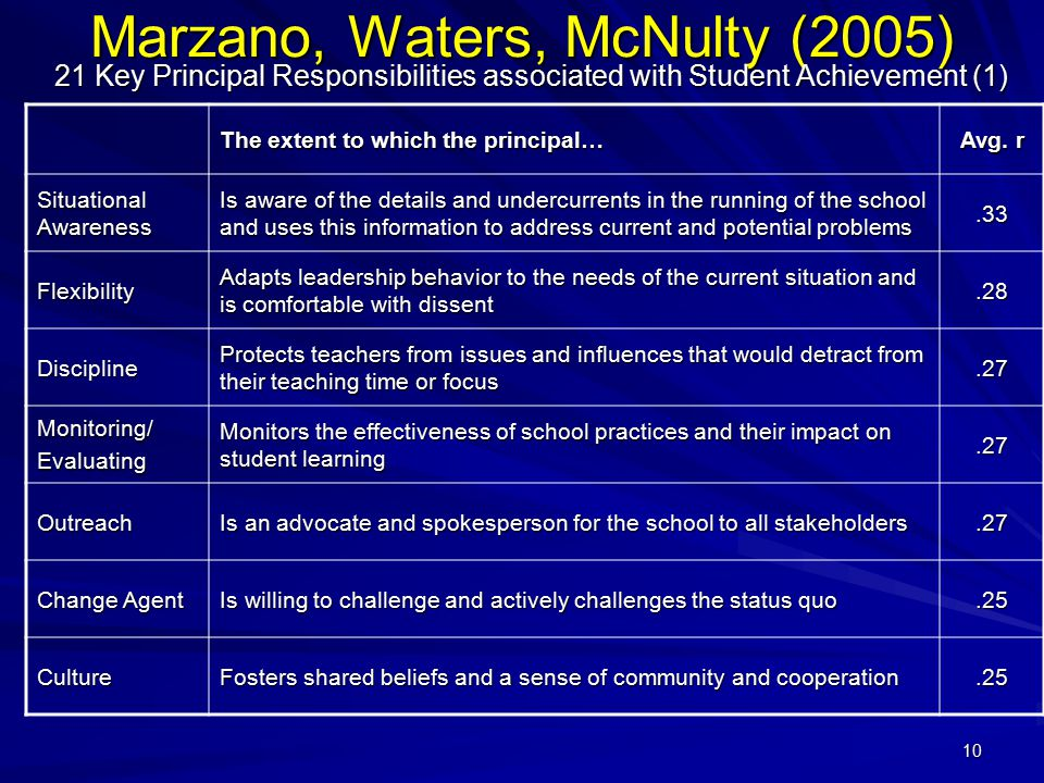 10 Marzano, Waters, McNulty (2005) 21 Key Principal Responsibilities associated with Student Achievement (1) The extent to which the principal… Avg. r