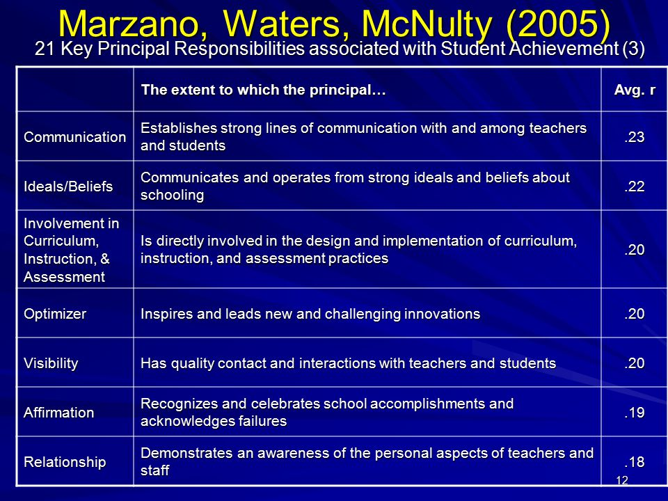 12 Marzano, Waters, McNulty (2005) 21 Key Principal Responsibilities associated with Student Achievement (3) The extent to which the principal… Avg. r