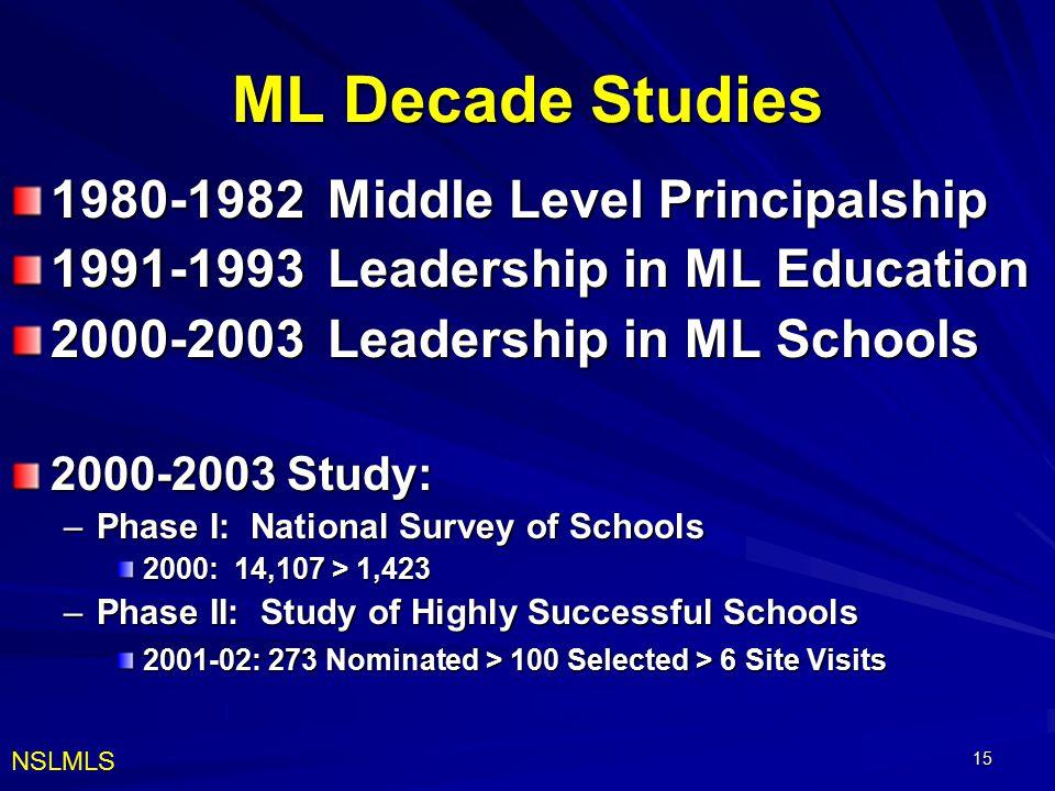 15 ML Decade Studies 1980-1982 Middle Level Principalship 1991-1993 Leadership in ML Education 2000-2003Leadership in ML Schools 2000-2003 Study: –Pha