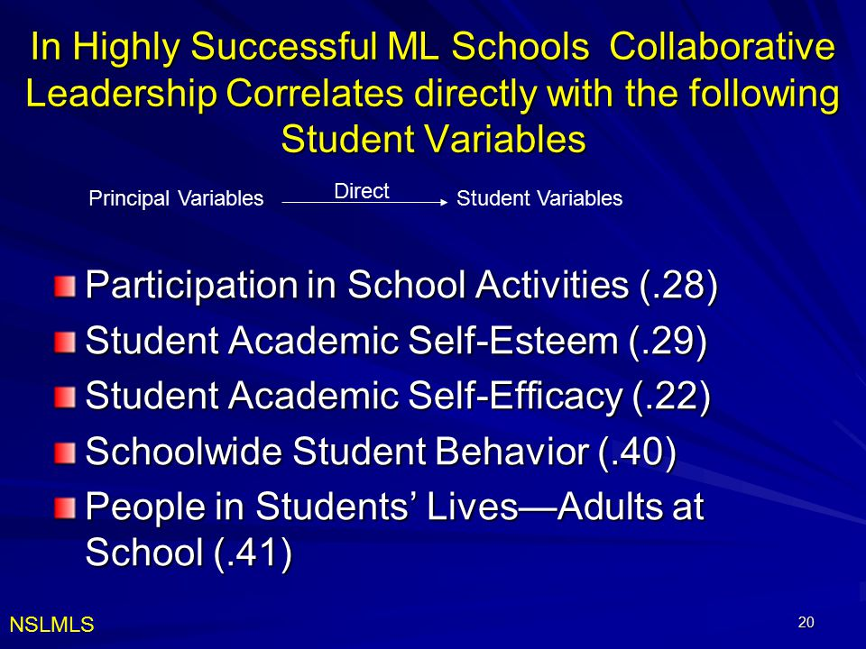 20 In Highly Successful ML Schools Collaborative Leadership Correlates directly with the following Student Variables Participation in School Activitie