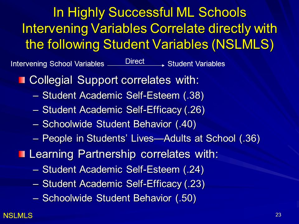 23 In Highly Successful ML Schools Intervening Variables Correlate directly with the following Student Variables (NSLMLS) Collegial Support correlates with: –Student Academic Self-Esteem (.38) –Student Academic Self-Efficacy (.26) –Schoolwide Student Behavior (.40) –People in Students' Lives—Adults at School (.36) Learning Partnership correlates with: –Student Academic Self-Esteem (.24) –Student Academic Self-Efficacy (.23) –Schoolwide Student Behavior (.50) Intervening School VariablesStudent Variables Direct NSLMLS