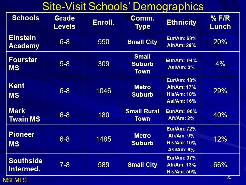25 Site-Visit Schools' Demographics Schools Grade Levels Enroll. Comm. Type Ethnicity % F/R Lunch Einstein Academy 6-8550 Small City Eur/Am: 69% Afr/A