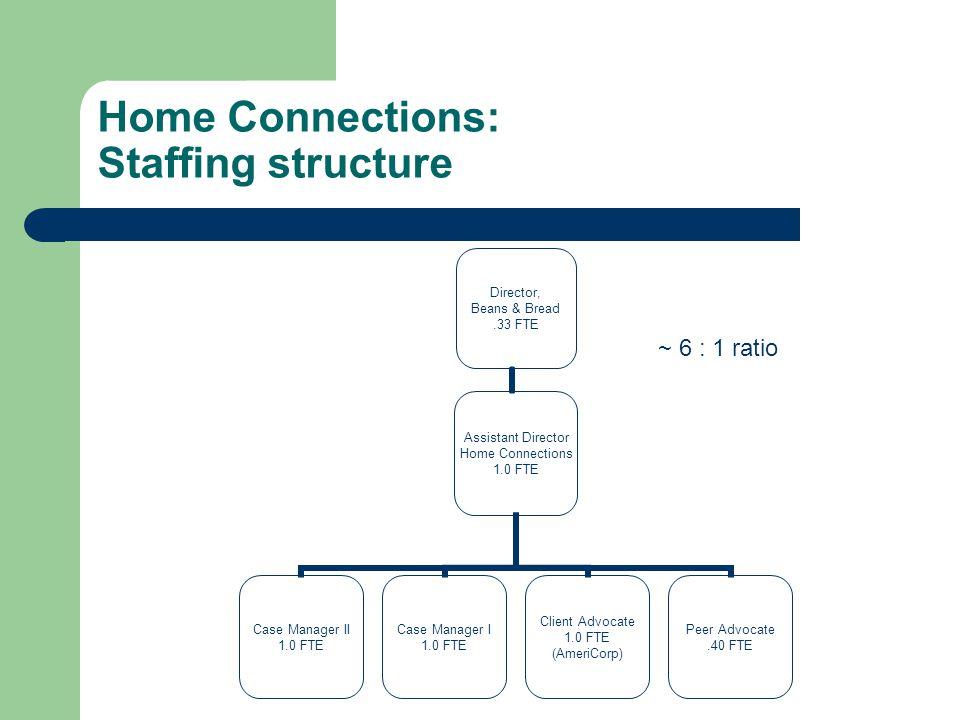 Home Connections: Program structure Landlord ParticipantProgram Rental Agreement Contract Standard lease agreement Participant Agreement