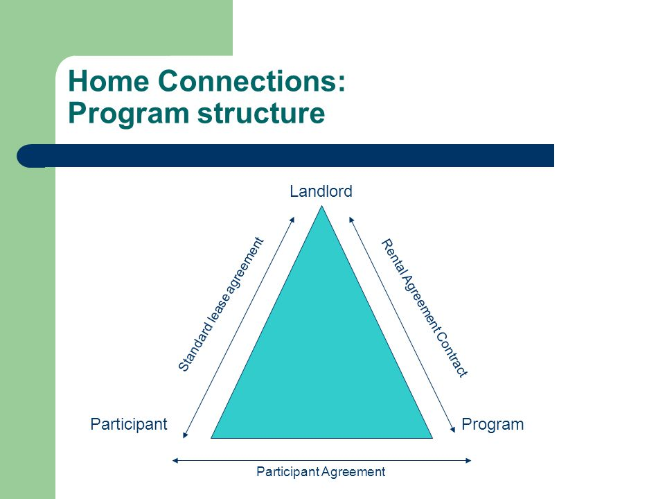 Home Connections: Program component Participant Agreement – Allow staff into unit at least once/week – No long-term guests/drug trafficking – Agency as rep payee Partnerships – Community mental health center – Substance abuse treatment Socialization – Monthly meetings – Free events