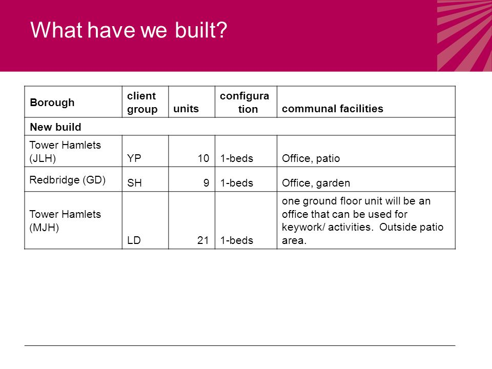 What have we built? Borough client groupunits configura tioncommunal facilities New build Tower Hamlets (JLH) YP101-bedsOffice, patio Redbridge (GD) S