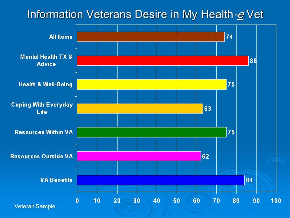 Information Veterans Desire in My Health-e Vet Veteran Sample