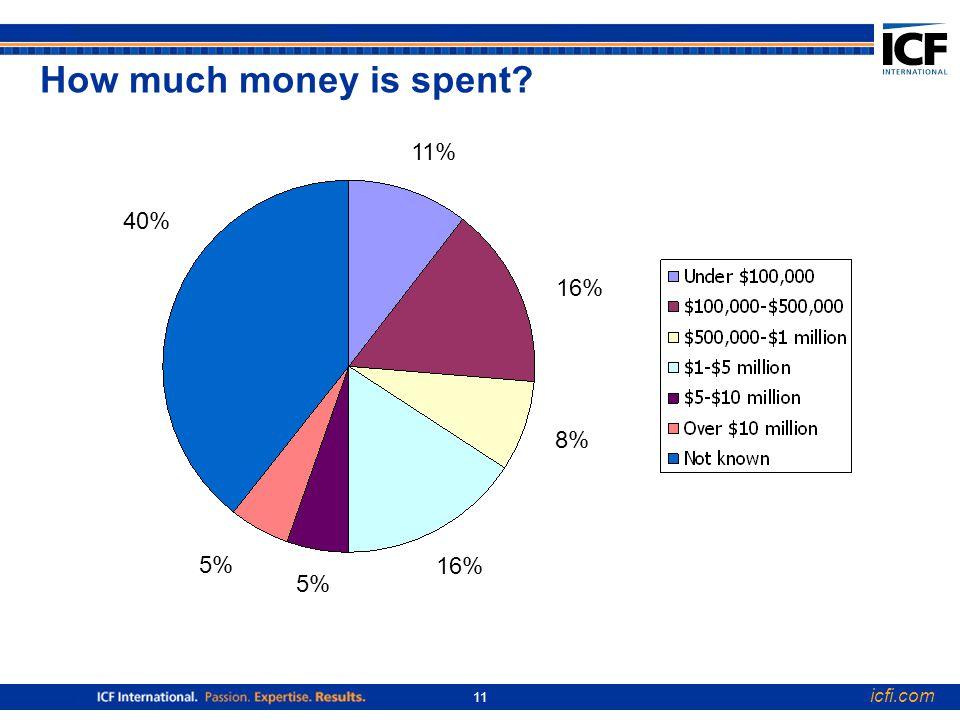 icfi.com 11 How much money is spent 40% 5% 16% 8% 16% 11%