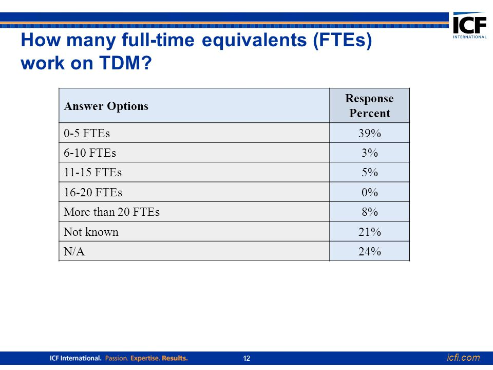 icfi.com 12 How many full-time equivalents (FTEs) work on TDM.