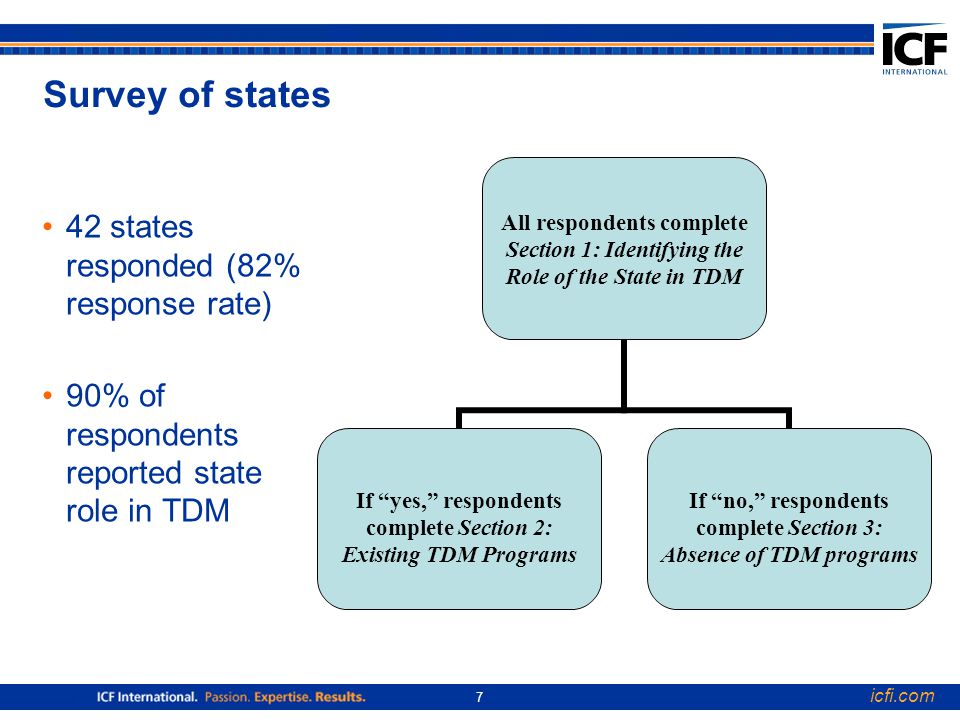 icfi.com 7 Survey of states 42 states responded (82% response rate) 90% of respondents reported state role in TDM All respondents complete Section 1: Identifying the Role of the State in TDM If yes, respondents complete Section 2: Existing TDM Programs If no, respondents complete Section 3: Absence of TDM programs