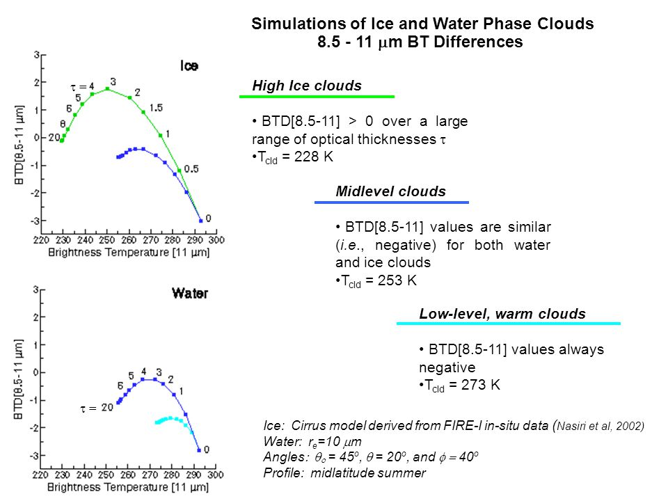 High Ice clouds BTD[8.5-11] > 0 over a large range of optical thicknesses  T cld = 228 K Midlevel clouds BTD[8.5-11] values are similar (i.e., negative) for both water and ice clouds T cld = 253 K Low-level, warm clouds BTD[8.5-11] values always negative T cld = 273 K Ice: Cirrus model derived from FIRE-I in-situ data ( Nasiri et al, 2002) Water: r e =10  m Angles   = 45 o,  = 20 o, and  40 o Profile: midlatitude summer Simulations of Ice and Water Phase Clouds 8.5 - 11  m BT Differences  =