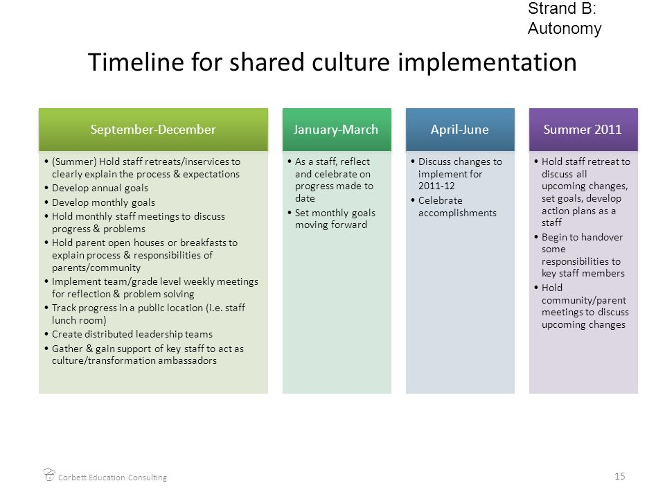 Timeline for shared culture implementation September-December (Summer) Hold staff retreats/inservices to clearly explain the process & expectations Develop annual goals Develop monthly goals Hold monthly staff meetings to discuss progress & problems Hold parent open houses or breakfasts to explain process & responsibilities of parents/community Implement team/grade level weekly meetings for reflection & problem solving Track progress in a public location (i.e.