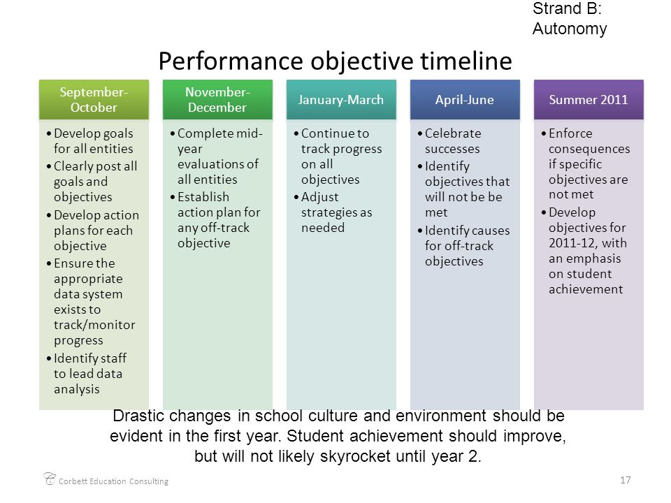 Performance objective timeline September- October Develop goals for all entities Clearly post all goals and objectives Develop action plans for each o