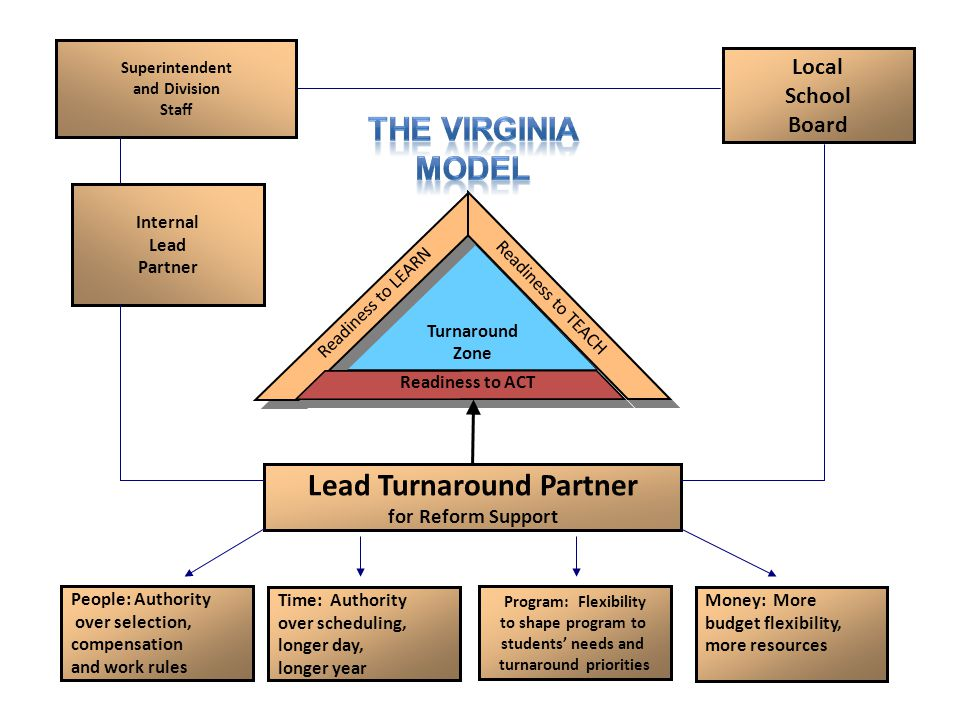 Turnaround Zone Lead Turnaround Partner for Reform Support Readiness to LEARN Readiness to ACT Readiness to TEACH Local School Board Internal Lead Par