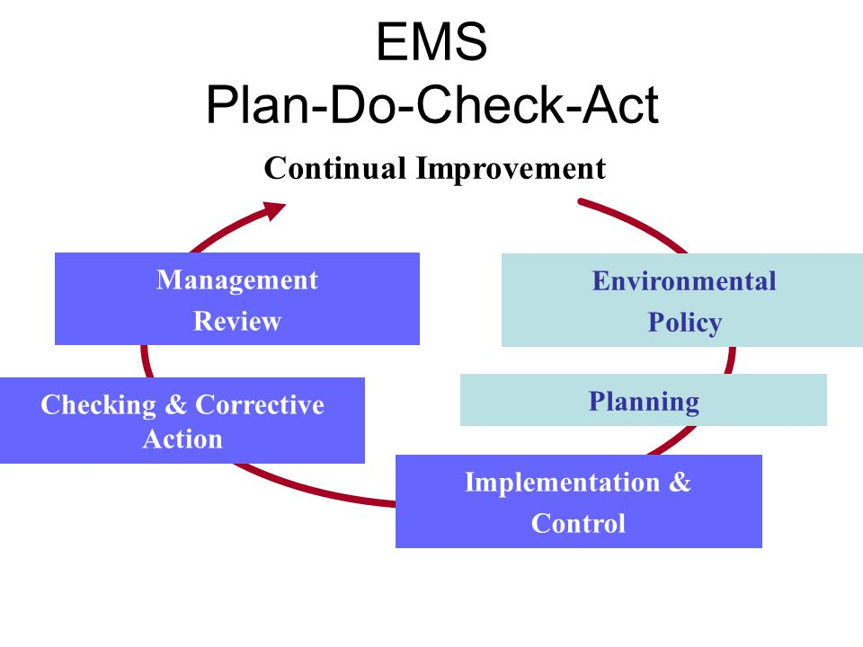 EMS Plan-Do-Check-Act Environmental Policy Continual Improvement Planning Implementation & Control Checking & Corrective Action Management Review