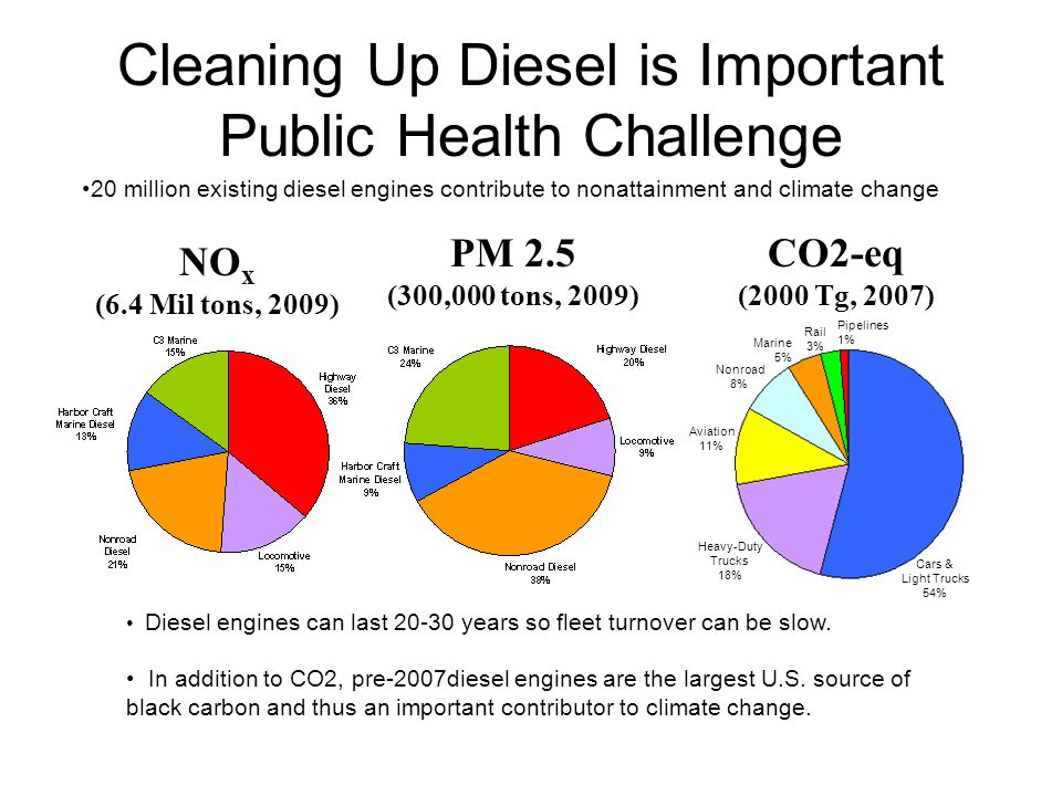 Cleaning Up Diesel is Important Public Health Challenge NO x (6.4 Mil tons, 2009) PM 2.5 (300,000 tons, 2009) 20 million existing diesel engines contr