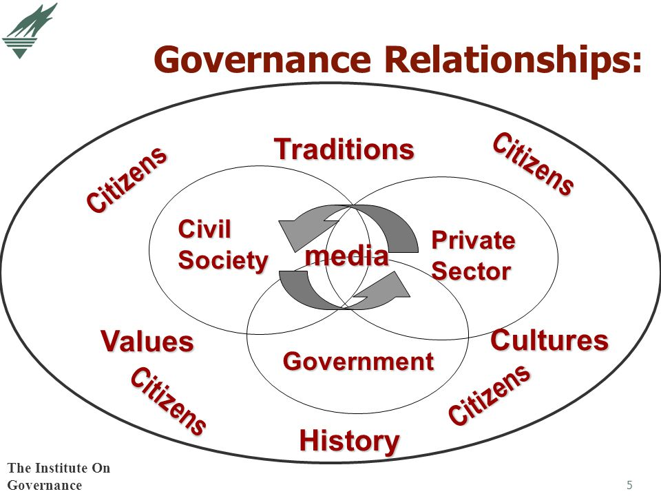 5 Governance Relationships: Values CivilSociety PrivateSector Government media Traditions History Cultures Citizens Citizens Citizens Citizens The Ins