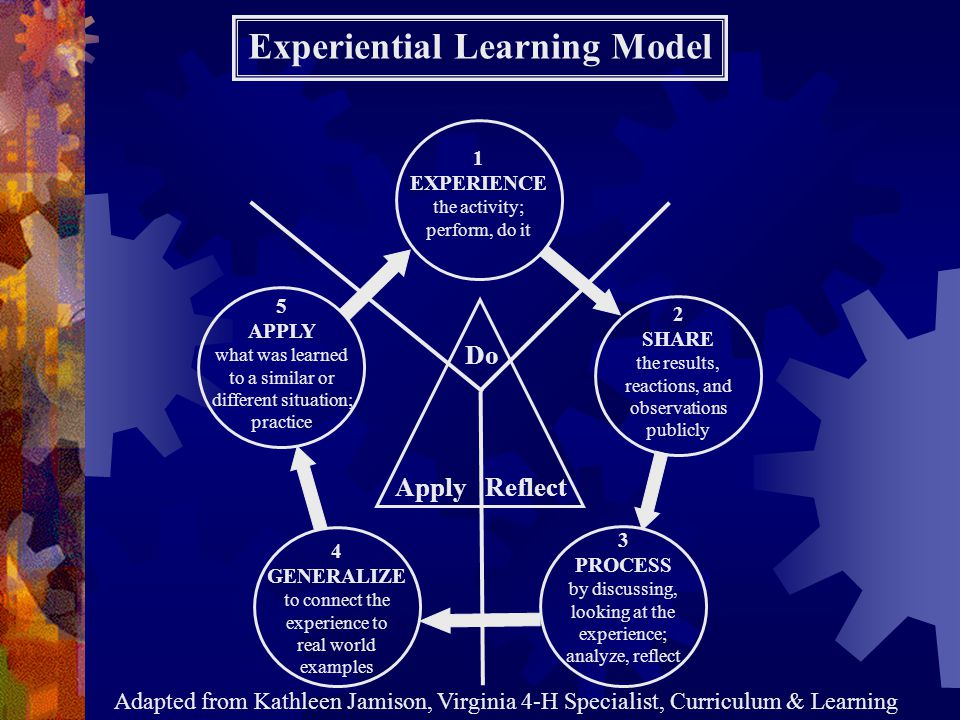 What is the preferred learning methods of N.C.Cooperative Extension Clientele.