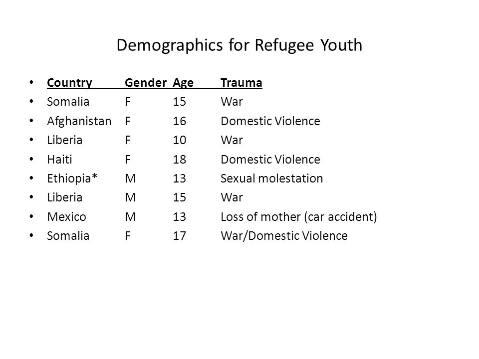Demographics for Refugee Youth CountryGenderAgeTrauma SomaliaF15War AfghanistanF16Domestic Violence LiberiaF10War HaitiF18Domestic Violence Ethiopia*M13Sexual molestation LiberiaM15War MexicoM13Loss of mother (car accident) SomaliaF17War/Domestic Violence
